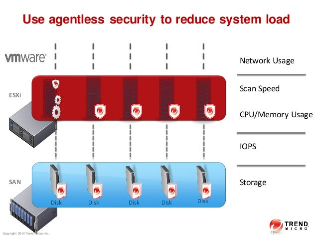 TrendMicro - Security Designed for the Software-Defined Data Center