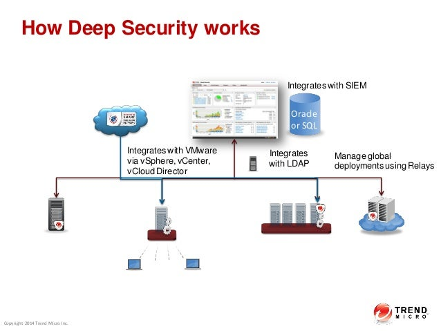 TrendMicro - Security Designed for the Software-Defined Data