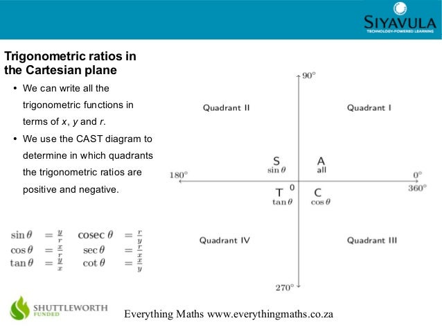 Cast Diagram Quadrants Images How To Guide And Refrence