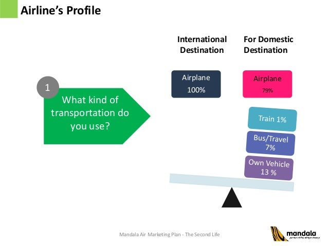 Marketing Plan of Emirates Airline