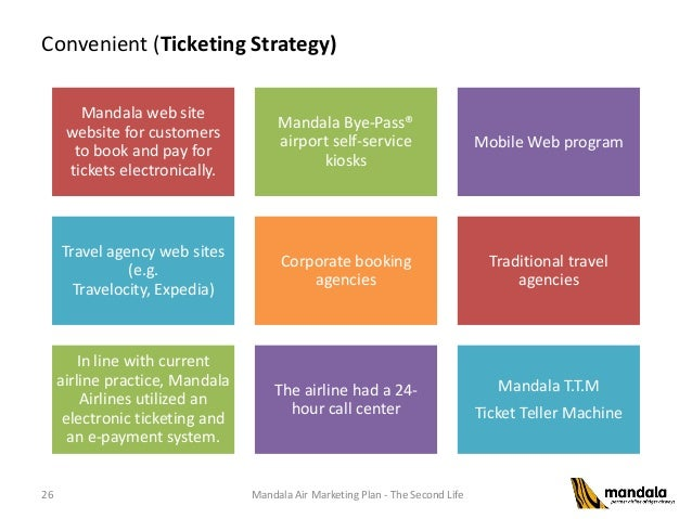 Marketing Strategy Strategi Pemasaran Mandala Tiger Airline