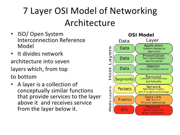 Introduction to the OSI 7 layer model and Data Link Layer