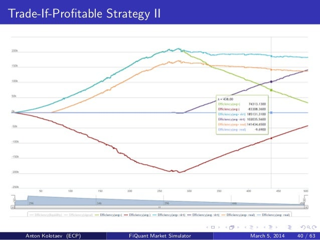 Microstructure trading strategies
