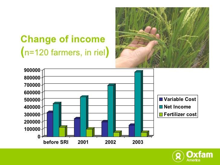 Change of income  ( n=120 farmers, in riel )