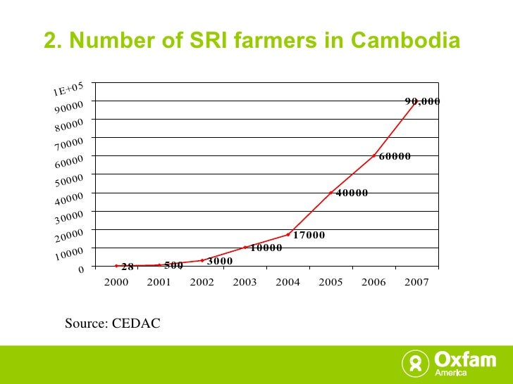 2. Number of SRI farmers in Cambodia Source: CEDAC