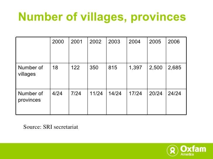 Number of villages, provinces Source: SRI secretariat 2000 2001 2002 2003 2004 2005 2006 Number of villages 18 122 350 815...