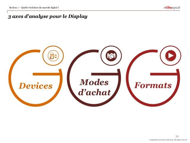 3 axes d'analyse pour le Display 14 Copyright © 2014 PwC Advisory. All rights reserved #Obsepub Modes d'achat FormatsDevic...