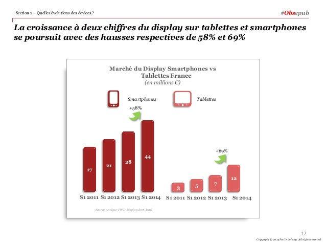 La croissance à deux chiffres du display sur tablettes et smartphones se poursuit avec des hausses respectives de 58% et 6...