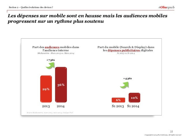 Les dépenses sur mobile sont en hausse mais les audiences mobiles progressent sur un rythme plus soutenu #Obsepub 18 Copyr...