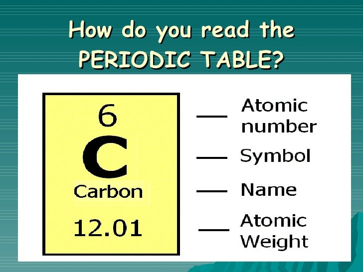 0708 periodic table1intro how do you read the periodic table urtaz Image collections