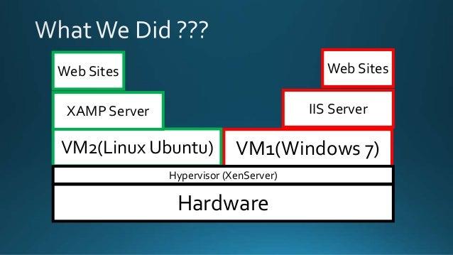 Hardware VM1(Windows 7)VM2(Linux Ubuntu) XAMP Server IIS Server Web Sites Web Sites Hypervisor (XenServer)