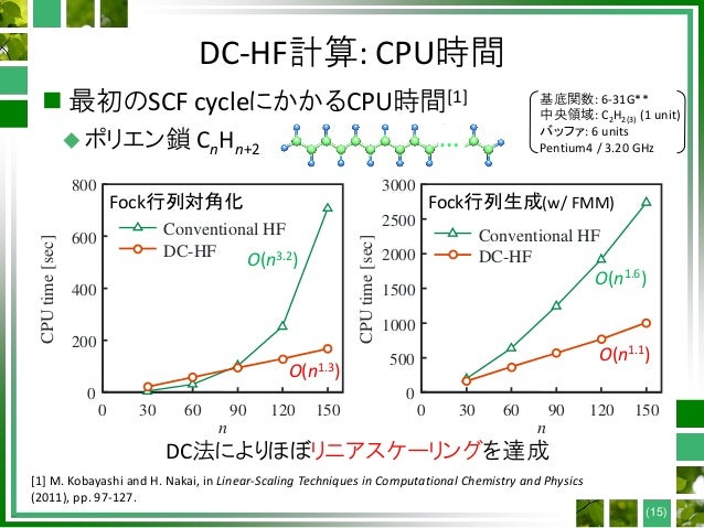 DC-HF計算: CPU時間  最初のSCF cycleにかかるCPU時間[1] ポリエン鎖 CnHn+2 Fock行列対角化 Fock行列生成(w/ FMM) 0 30 60 90 120 150 0 200 400 600 800 n ...