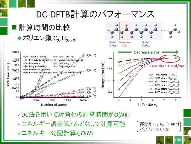 DC-DFTB計算のパフォーマンス  計算時間の比較 ポリエン鎖 C2nH2n+2 ・・・ Subsystem C2H2 Buffer (C2H2)n Buffer (C2H2)n O(N1.09) O(N1.00) O(N1.52) O(...