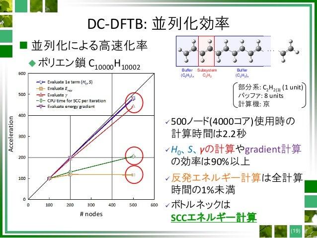 DC-DFTB: 並列化効率  並列化による高速化率 ポリエン鎖 C10000H10002 ・・・ Subsystem C2H2 Buffer (C2H2)n Buffer (C2H2)n 部分系: C2H2(3) (1 unit) バッフ...