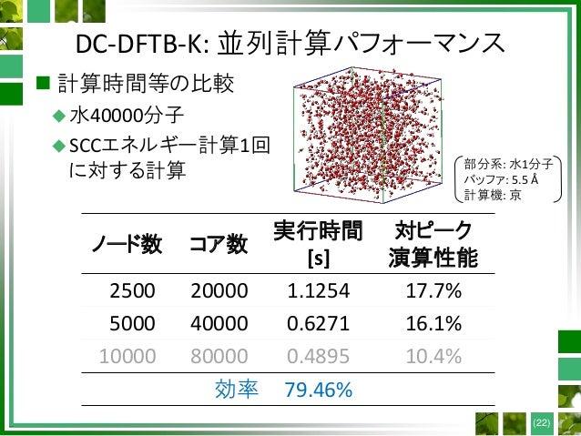 DC-DFTB-K: 並列計算パフォーマンス  計算時間等の比較 水40000分子 SCCエネルギー計算1回 に対する計算 (22) 部分系: 水1分子 バッファ: 5.5 Å 計算機: 京 ノード数 コア数 実行時間 [s] 対ピーク ...