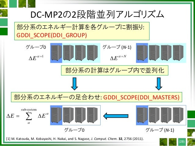 DC-MP2の2段階並列アルゴリズム (28) [1] M. Katouda, M. Kobayashi, H. Nakai, and S. Nagase, J. Comput. Chem. 32, 2756 (2011). 部分系のエネルギー...