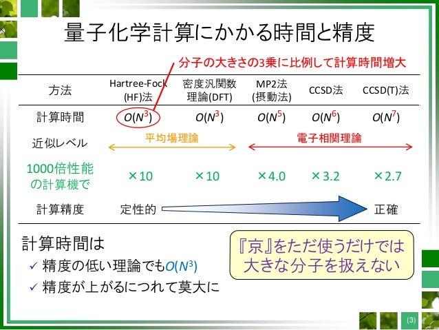 CMSI計算科学技術特論B(13) 大規模量子化学計算(2) Slide 3