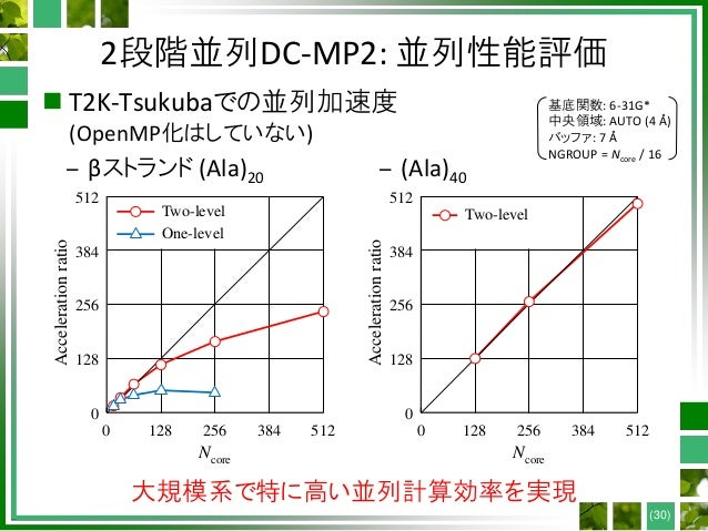 2段階並列DC-MP2: 並列性能評価  T2K-Tsukubaでの並列加速度 (OpenMP化はしていない) (30) 基底関数: 6-31G* 中央領域: AUTO (4 Å) バッファ: 7 Å NGROUP = Ncore / 16 ...