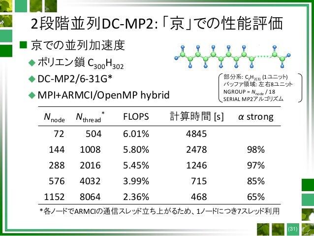 2段階並列DC-MP2: 「京」での性能評価  京での並列加速度 ポリエン鎖 C300H302 DC-MP2/6-31G* MPI+ARMCI/OpenMP hybrid (31) Nnode Nthread * FLOPS 計算時間 ...