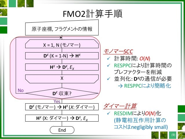 FMO2計算手順 (9) 原子座標, フラグメントの情報 DK (K = 1-N)  HX HX  DX, EX DK 収束? Yes No End X = 1, N (モノマー) X DK (モノマー)  HX (X: ダイマー) HX...