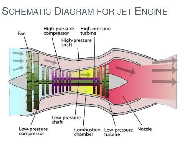 AIR INDIA DELHI GKK – Jet Engine Schematics