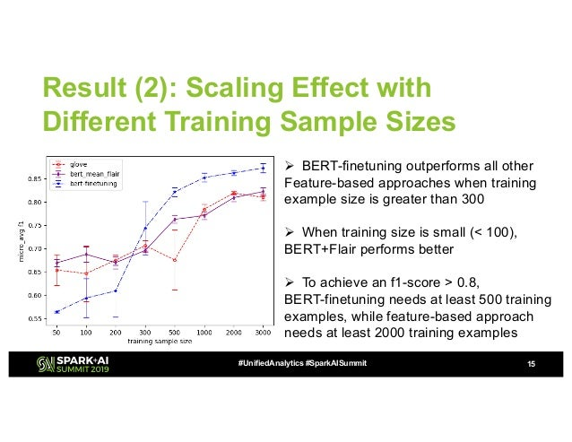 High Performance Transfer Learning for Classifying Intent of