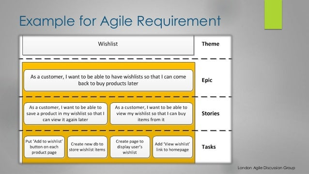 Agile business requirements template image collections business agile business requirements template choice image business cards ideas agile business analyst huong tran example for flashek Image collections
