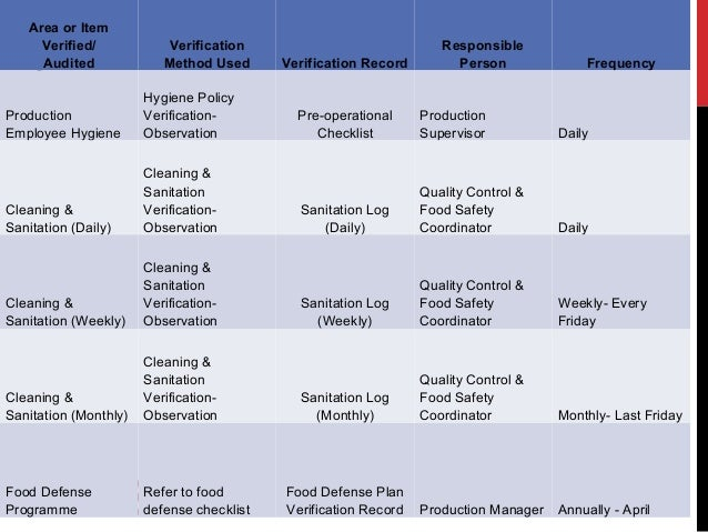 Verification Planning of Food Safety System