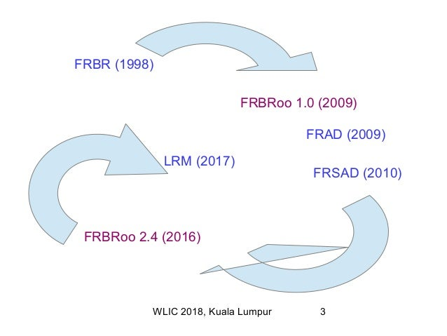 FRBRoo, the IFLA Library Reference Model and now LRMoo Slide 3