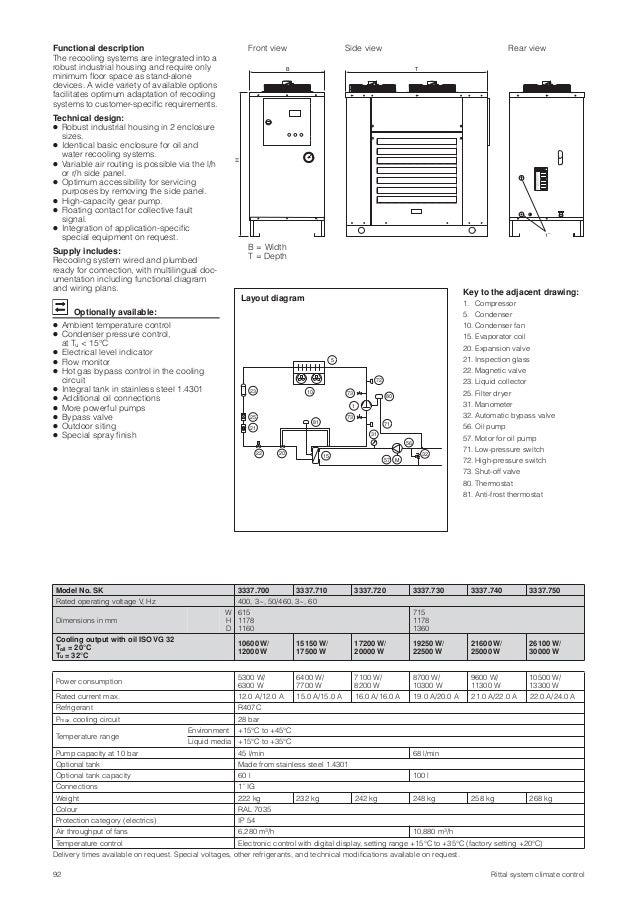 Rittal - Re-Cooling - Chiller Ürünleri on