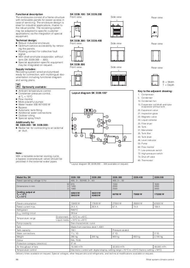 rittal recooling chiller rnleri 23 638?cb=1422607548 rittal re cooling chiller �r�nleri sk duct wiring diagram at honlapkeszites.co