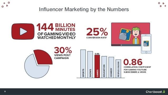 Gaming Influencer Marketing Agentur