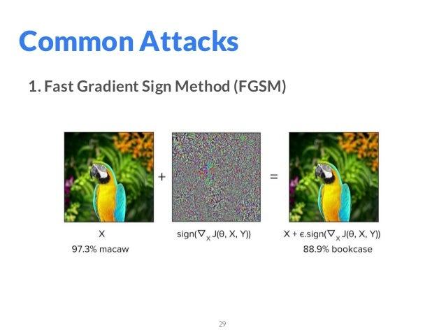 29 Common Attacks 1. Fast Gradient Sign Method (FGSM)