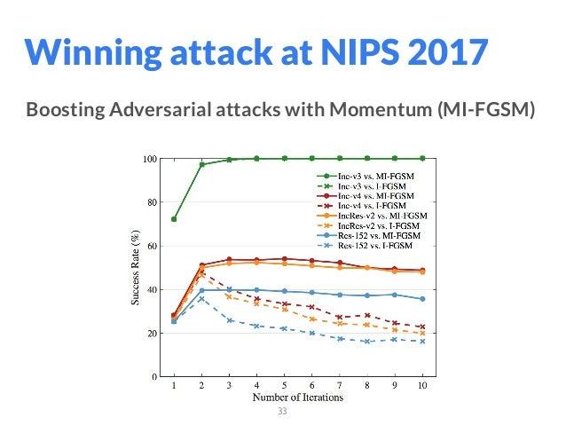 33 Boosting Adversarial attacks with Momentum (MI-FGSM) Winning attack at NIPS 2017