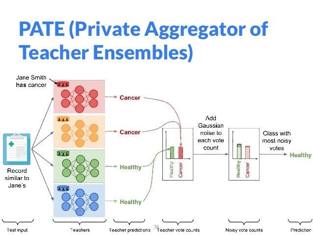 PATE (Private Aggregator of Teacher Ensembles) 78