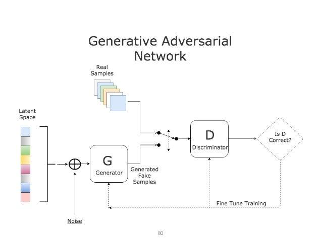 Generative Adversarial Networks (GANs) 80