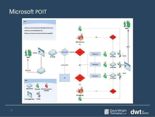 Microsoft POIT 14
