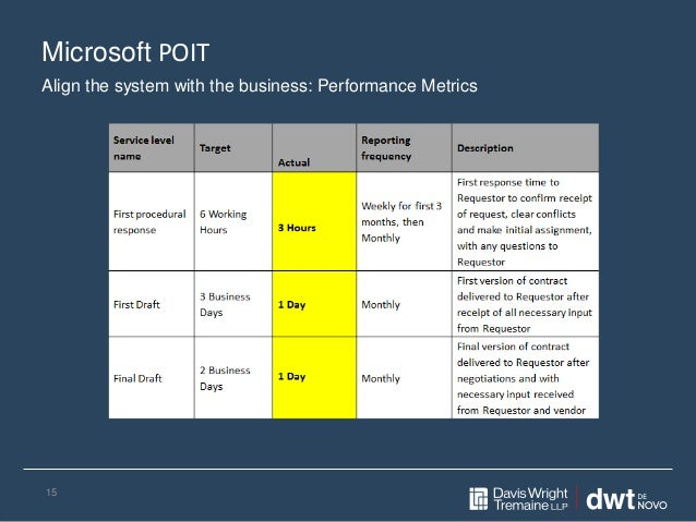 Microsoft POIT 15 Align the system with the business: Performance Metrics