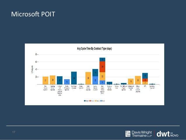 Microsoft POIT 17