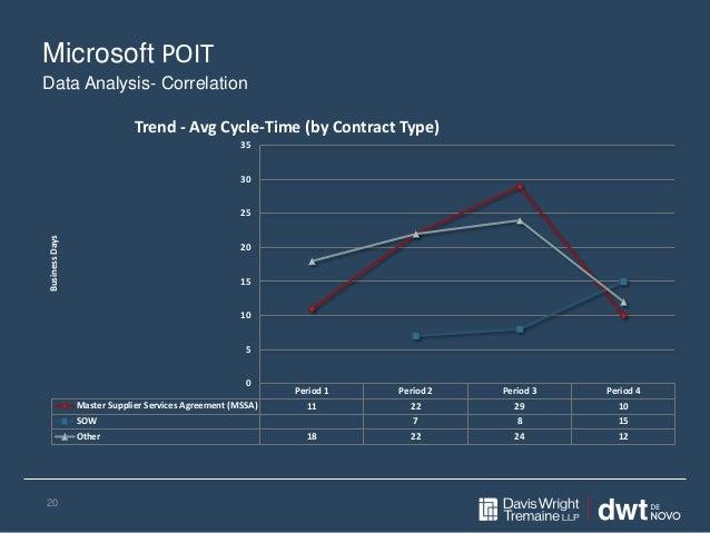Microsoft POIT 20 Period 1 Period 2 Period 3 Period 4 Master Supplier Services Agreement (MSSA) 11 22 29 10 SOW 7 8 15 Oth...