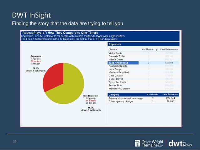 DWT InSight 25 Finding the story that the data are trying to tell you