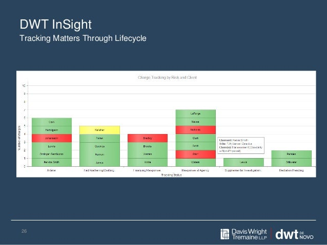 DWT InSight 26 Tracking Matters Through Lifecycle
