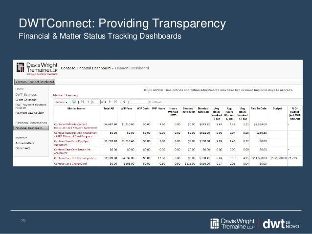 DWTConnect: Providing Transparency 29 Financial & Matter Status Tracking Dashboards