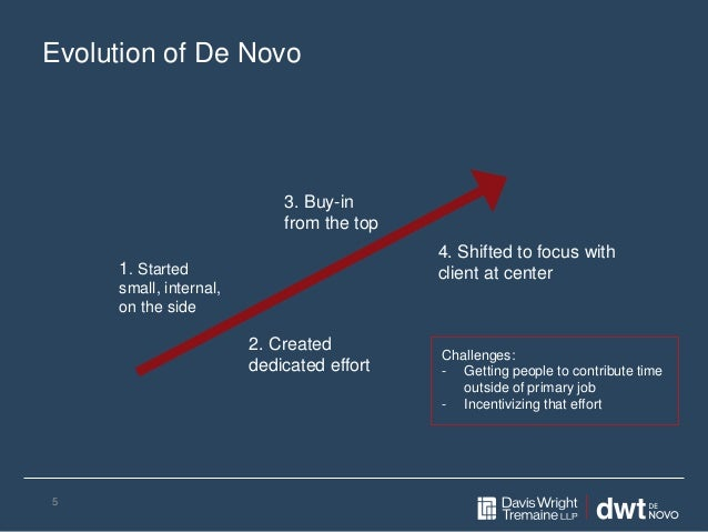 Evolution of De Novo 5 1. Started small, internal, on the side 2. Created dedicated effort 3. Buy-in from the top 4. Shift...