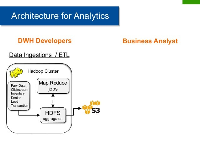 Building a Data Warehouse for Business Analytics using Spark SQL-(Bla…