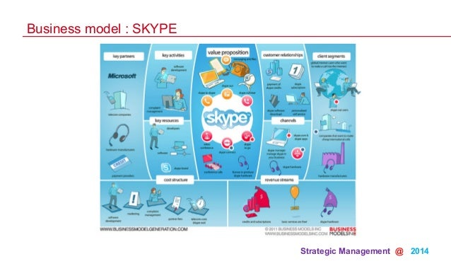 skype value chain Published january 2003 internally, microsoft has implemented several commerce-related systems in the areas of corporate purchasing, value chain operations, financial services, direct marketing, selling, and service.