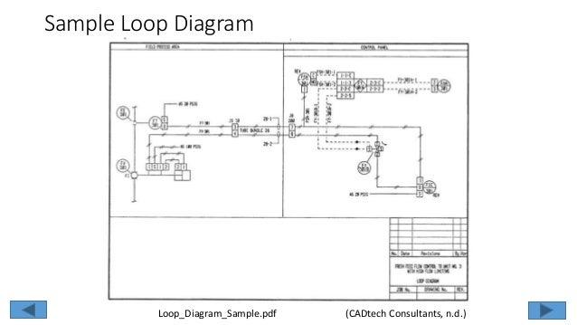 07 chapter07 loop diagrams rh slideshare net Control Loop Diagram Open Loop Block Diagram CruiseControl