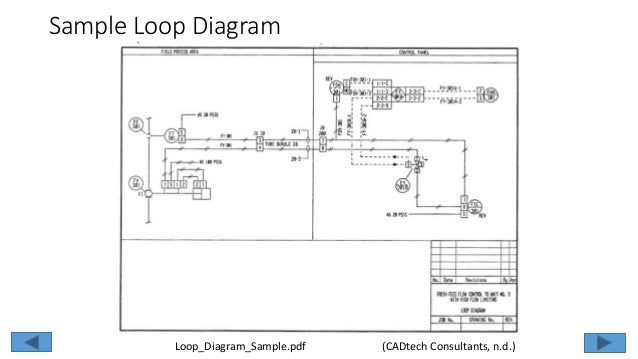Chapter loopdiagrams