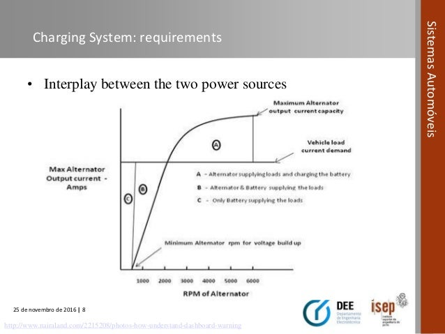 Automotive Systems Course Module 07 Charging Systems