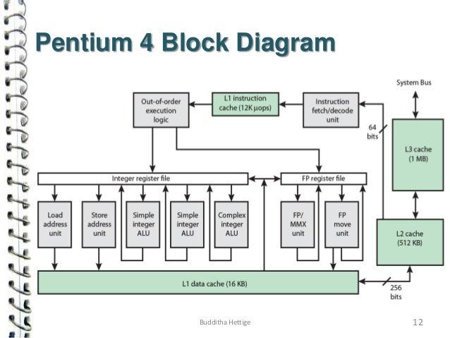 Pentium 4 Circuit Diagram - Wiring Diagram Read on